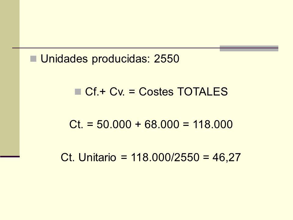 Unidades producidas: 2550 Cf.+ Cv. = Costes TOTALES Ct. = 50.000 + 68.000 = 118.000 Ct. Unitario = 118.000/2550 = 46,27