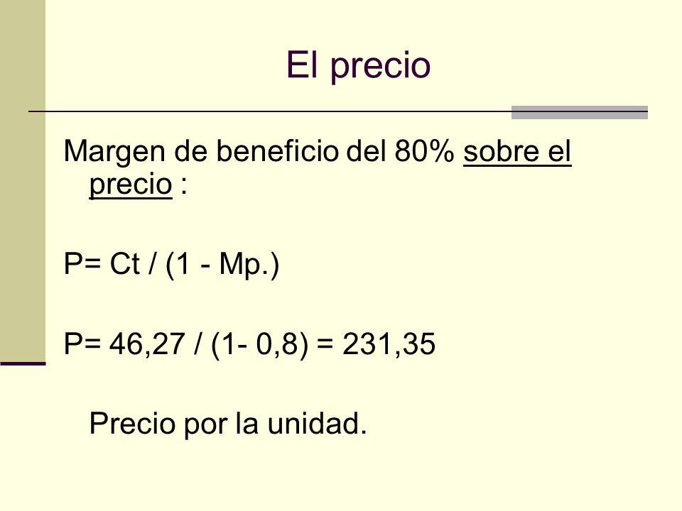 Umbral de Rentabilidad.Q = Cf. / ( P- Cv.) Cv.