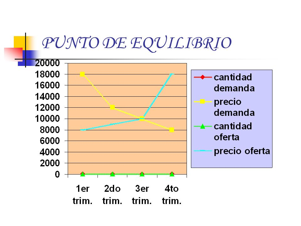 Según la curva de los demandantes, cuantos menos cantidad, menor el precio.