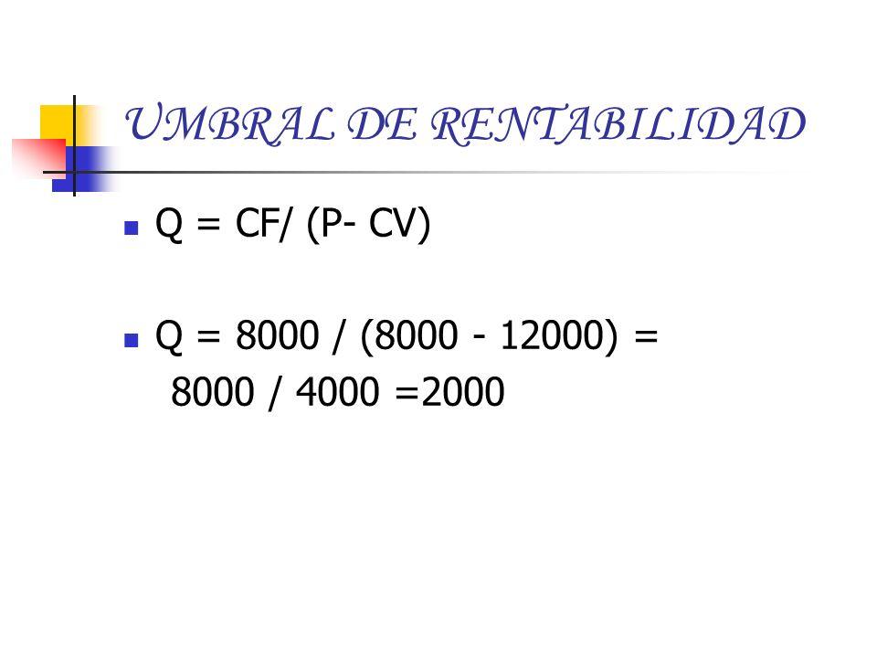 UMBRAL DE RENTABILIDAD Q = CF/ (P- CV) Q = 8000 / (8000 - 12000) = 8000 / 4000 =2000
