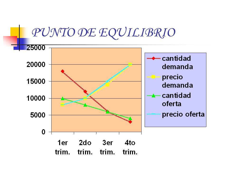 Según la curva de los demandantes, a mas cantidad, menor el precio, menos cantidad menos precio.