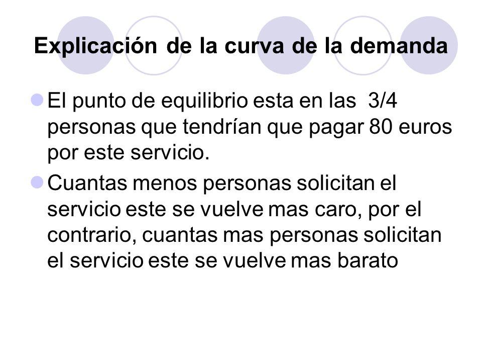 Explicación de la curva de la demanda El punto de equilibrio esta en las 3/4 personas que tendrían que pagar 80 euros por este servicio. Cuantas menos