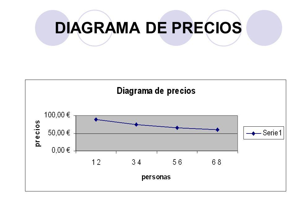 DIAGRAMA DE PRECIOS