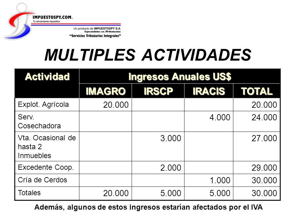 MULTIPLES ACTIVIDADES Actividad Ingresos Anuales US$ IMAGROIRSCPIRACISTOTAL Explot. Agrícola 20.000 Serv. Cosechadora 4.00024.000 Vta. Ocasional de ha