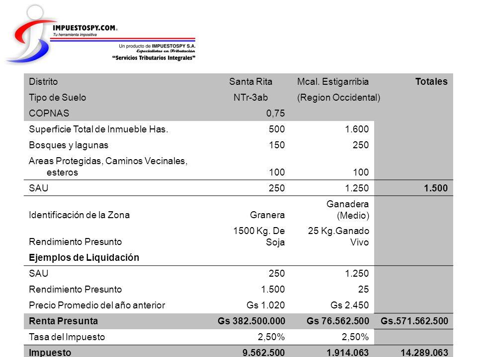 Distrito Santa Rita Mcal. Estigarribia Totales Tipo de Suelo NTr-3ab (Region Occidental) COPNAS 0,75 Superficie Total de Inmueble Has. 500 1.600 Bosqu