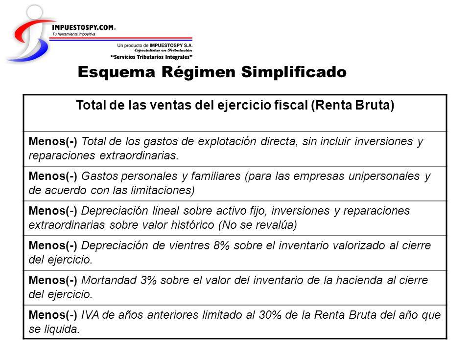 Esquema Régimen Simplificado Total de las ventas del ejercicio fiscal (Renta Bruta) Menos(-) Total de los gastos de explotación directa, sin incluir i