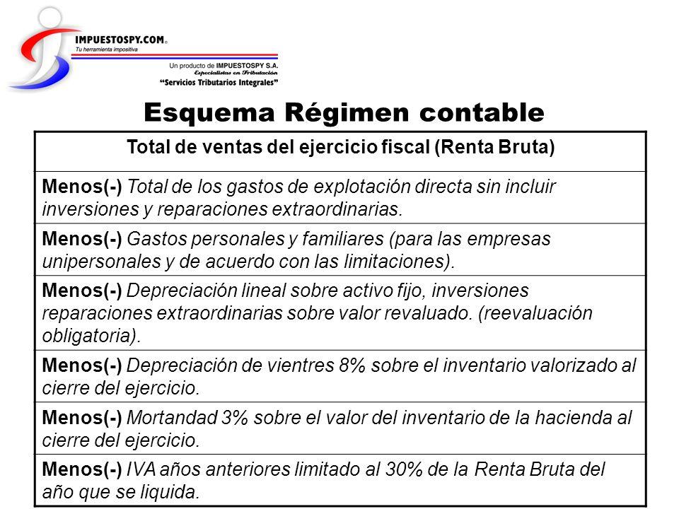 Esquema Régimen contable Total de ventas del ejercicio fiscal (Renta Bruta) Menos(-) Total de los gastos de explotación directa sin incluir inversione