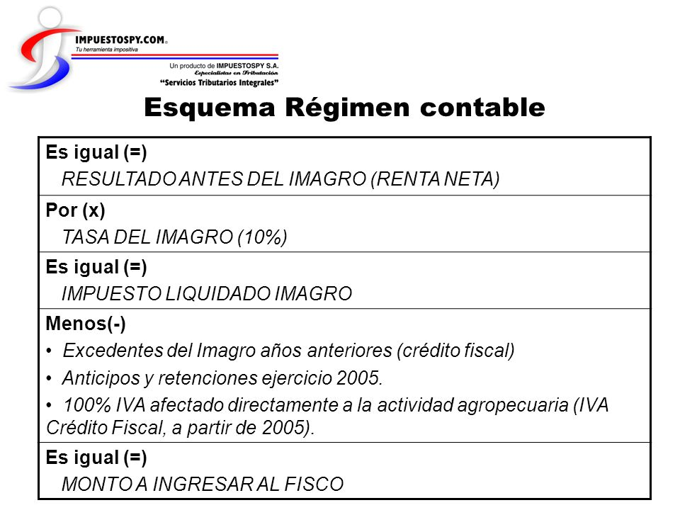 Esquema Régimen contable Es igual (=) RESULTADO ANTES DEL IMAGRO (RENTA NETA) Por (x) TASA DEL IMAGRO (10%) Es igual (=) IMPUESTO LIQUIDADO IMAGRO Men