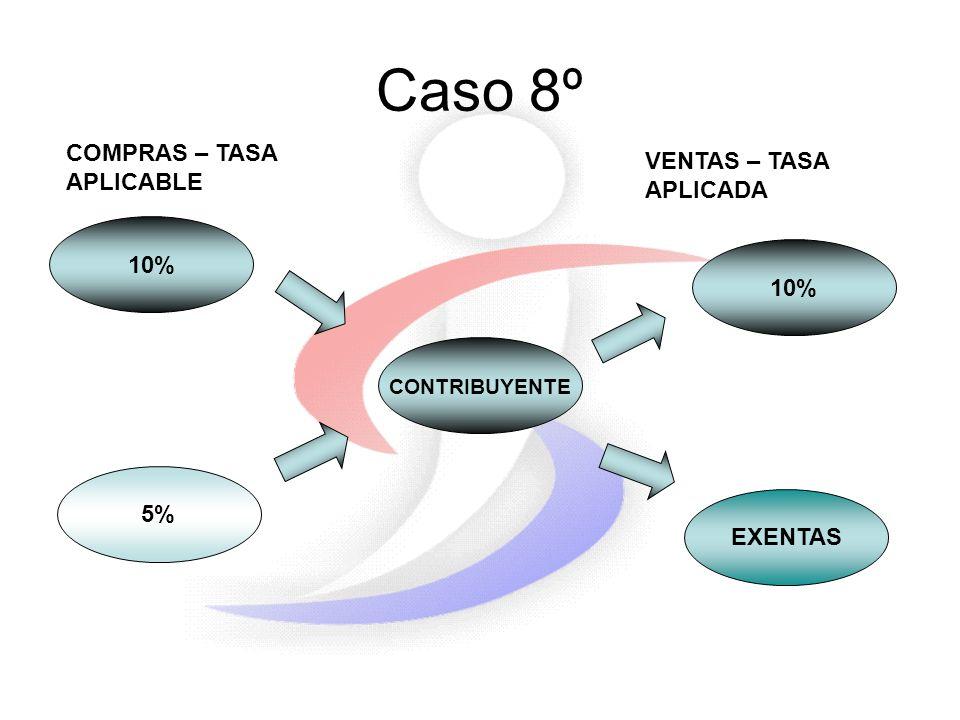 Caso 8º 10% 5% CONTRIBUYENTE COMPRAS – TASA APLICABLE VENTAS – TASA APLICADA 10% EXENTAS