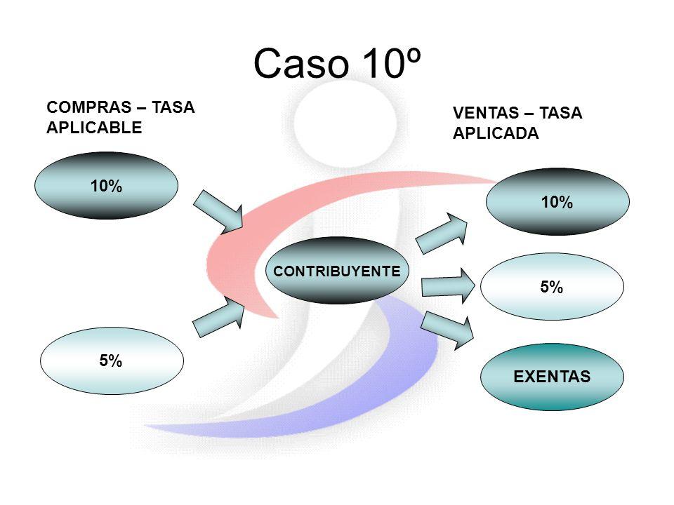Caso 10º 10% 5% CONTRIBUYENTE 5% COMPRAS – TASA APLICABLE VENTAS – TASA APLICADA 10% EXENTAS