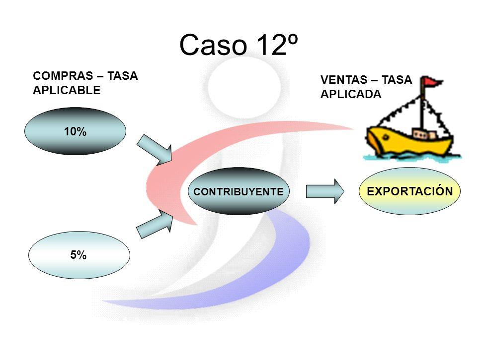 Caso 12º 10% 5% CONTRIBUYENTE COMPRAS – TASA APLICABLE VENTAS – TASA APLICADA EXPORTACIÓN