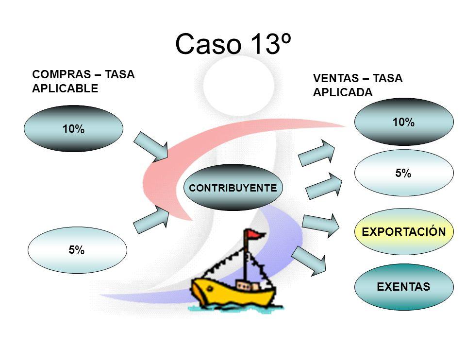 Caso 13º 10% 5% CONTRIBUYENTE COMPRAS – TASA APLICABLE VENTAS – TASA APLICADA EXPORTACIÓN EXENTAS 10% 5%