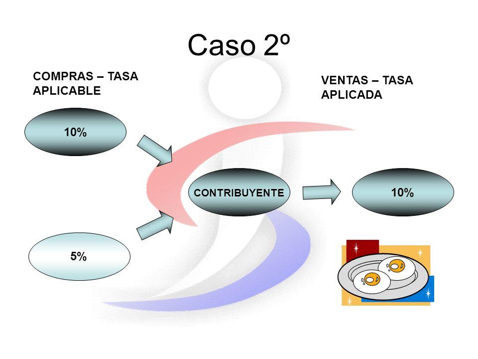 Caso 2º 10% 5% CONTRIBUYENTE 10% COMPRAS – TASA APLICABLE VENTAS – TASA APLICADA