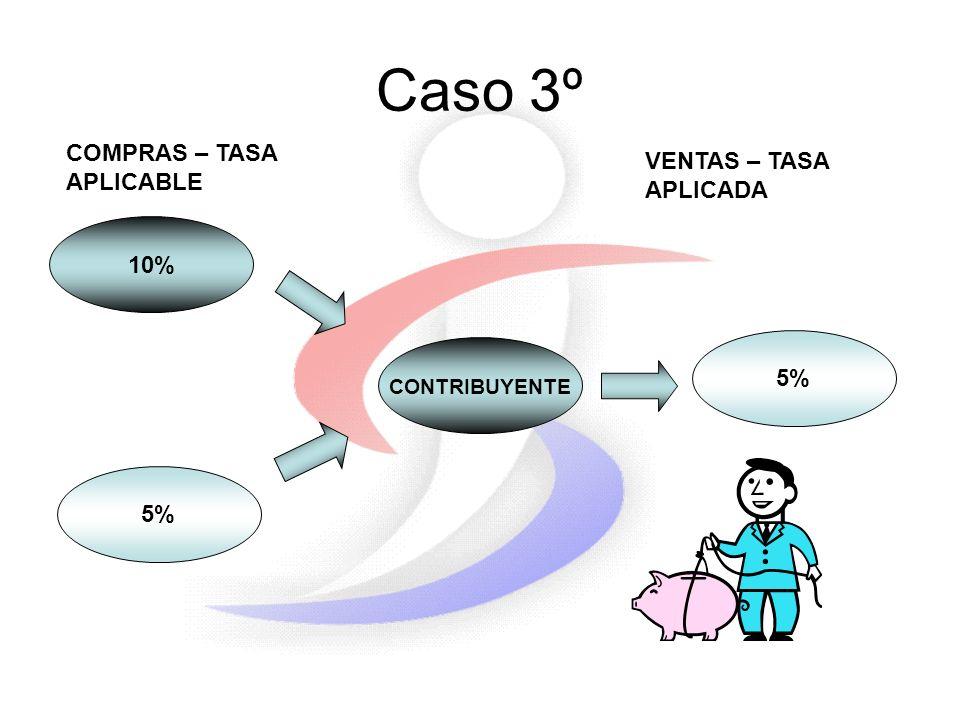Caso 3º 10% 5% CONTRIBUYENTE 5% COMPRAS – TASA APLICABLE VENTAS – TASA APLICADA