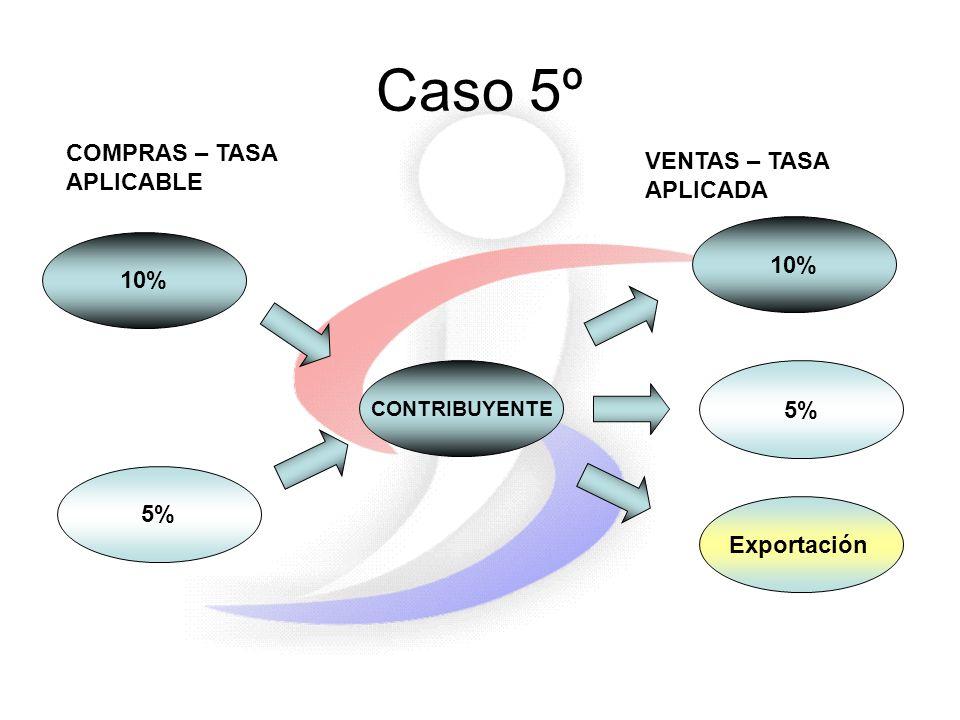 Caso 5º 10% 5% CONTRIBUYENTE 5% COMPRAS – TASA APLICABLE VENTAS – TASA APLICADA 10% Exportación