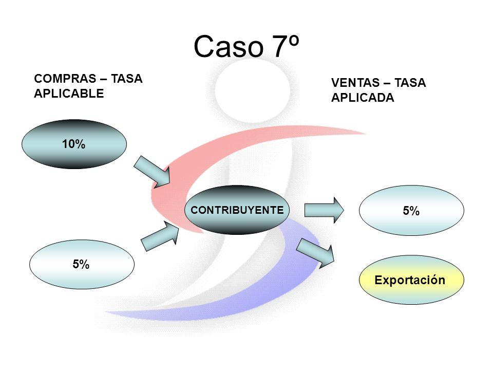 Caso 7º 10% 5% CONTRIBUYENTE 5% COMPRAS – TASA APLICABLE VENTAS – TASA APLICADA Exportación