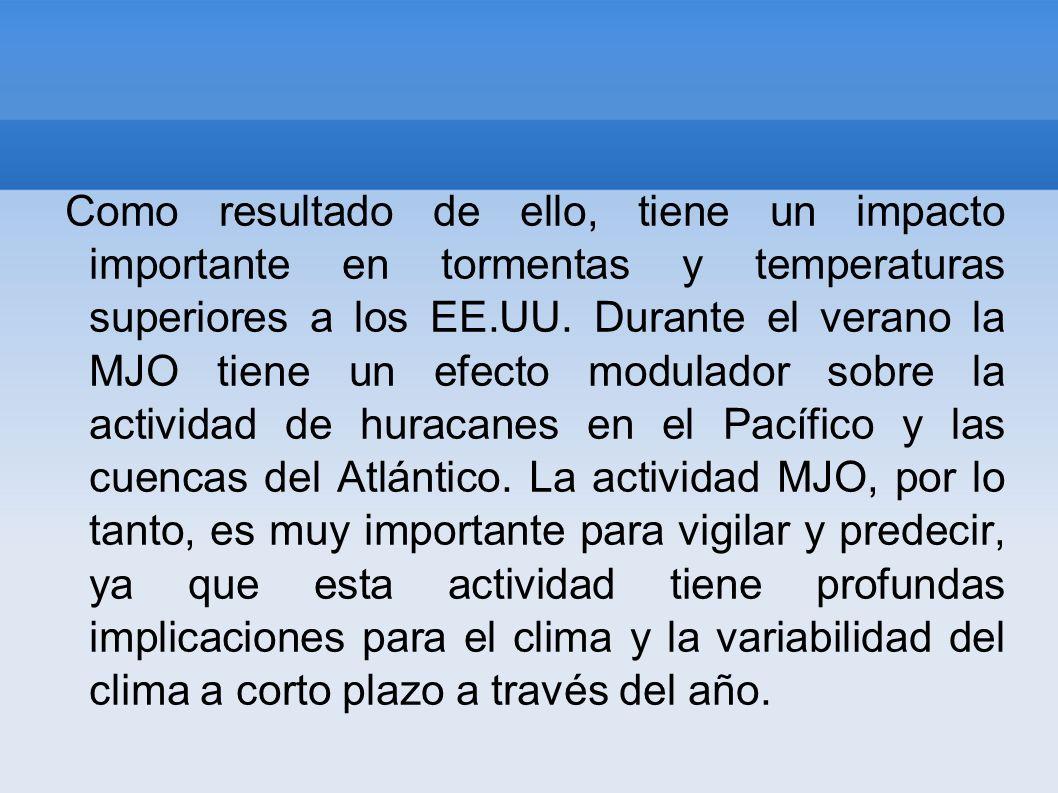 Como resultado de ello, tiene un impacto importante en tormentas y temperaturas superiores a los EE.UU. Durante el verano la MJO tiene un efecto modul