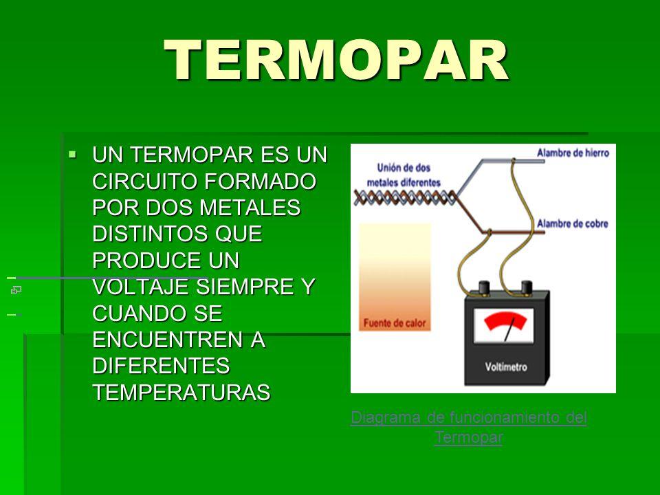 INSTRUMENTOS DE MEDICION TERMOMETROS DE VIDRIO TERMOMETROS DE VIDRIO TERMOMETROS DE RESISTENCIA (CONOCIDOS COMO TERMISTORES) TERMOMETROS DE RESISTENCI