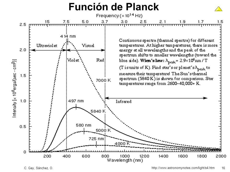 C. Gay, Sánchez, O.16 Función de Planck http://www.astronomynotes.com/light/s4.htm