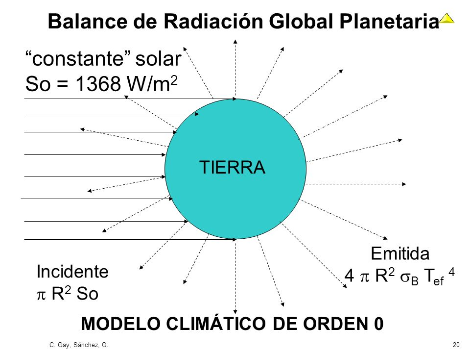 C. Gay, Sánchez, O.20 Balance de Radiación Global Planetaria constante solar So = 1368 W/m 2 TIERRA Incidente R 2 So Emitida 4 R 2 B T ef 4 MODELO CLI