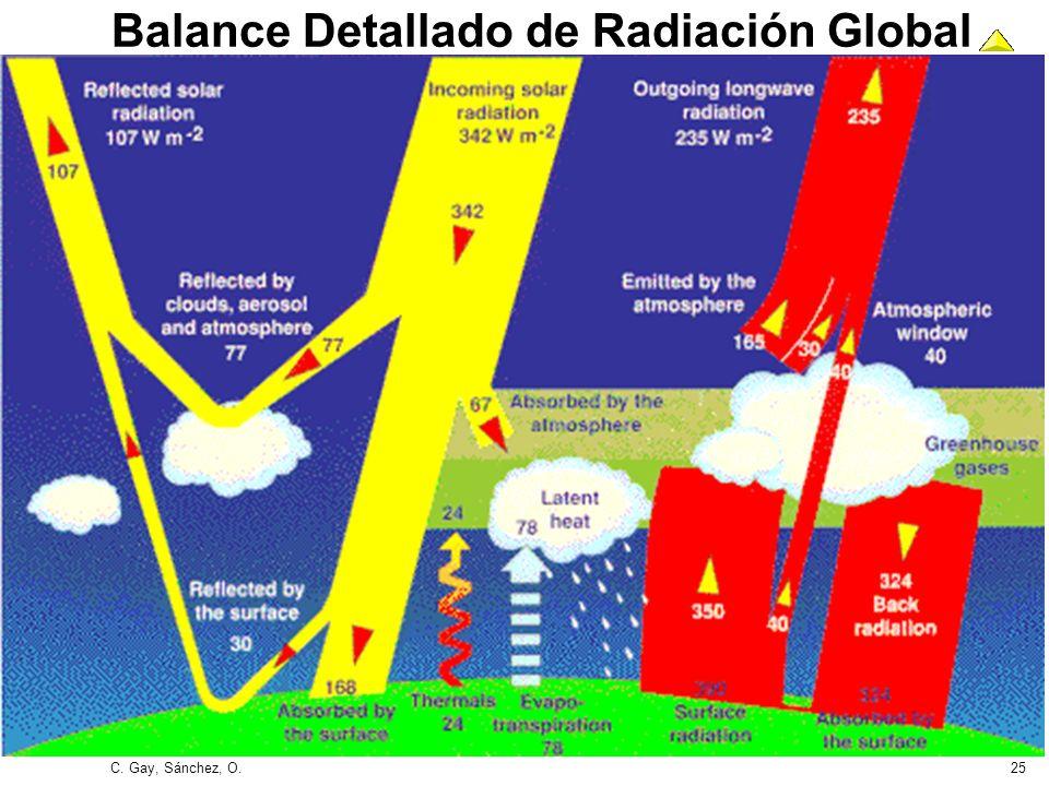 C. Gay, Sánchez, O.25 Balance Detallado de Radiación Global