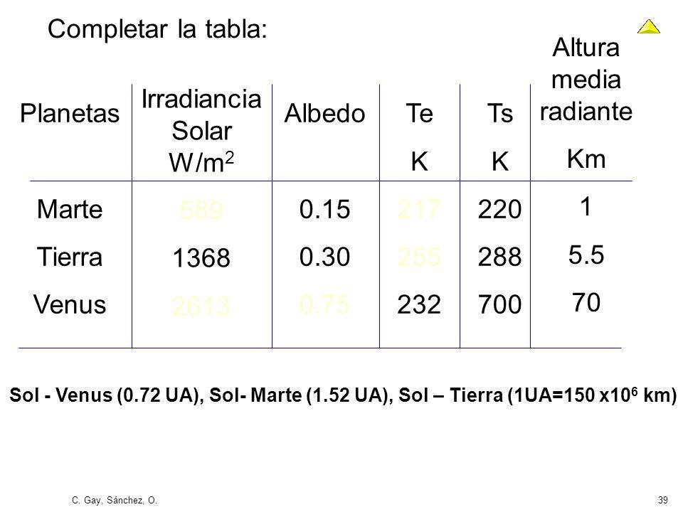 C. Gay, Sánchez, O.39 Completar la tabla: Planetas Marte Tierra Venus Irradiancia Solar W/m 2 589 1368 2613 Albedo 0.15 0.30 0.75 Te K 217 255 232 Ts