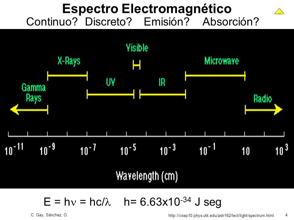C. Gay, Sánchez, O.4 Espectro Electromagnético http://csep10.phys.utk.edu/astr162/lect/light/spectrum.html Continuo?Discreto?Emisión?Absorción? E = h