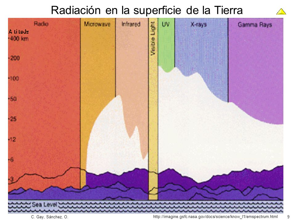 9 http://imagine.gsfc.nasa.gov/docs/science/know_l1/emspectrum.html Radiación en la superficie de la Tierra