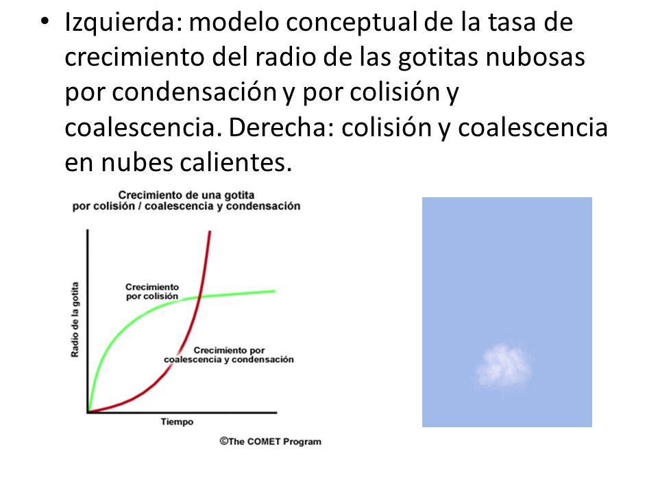 Izquierda: modelo conceptual de la tasa de crecimiento del radio de las gotitas nubosas por condensación y por colisión y coalescencia. Derecha: colis