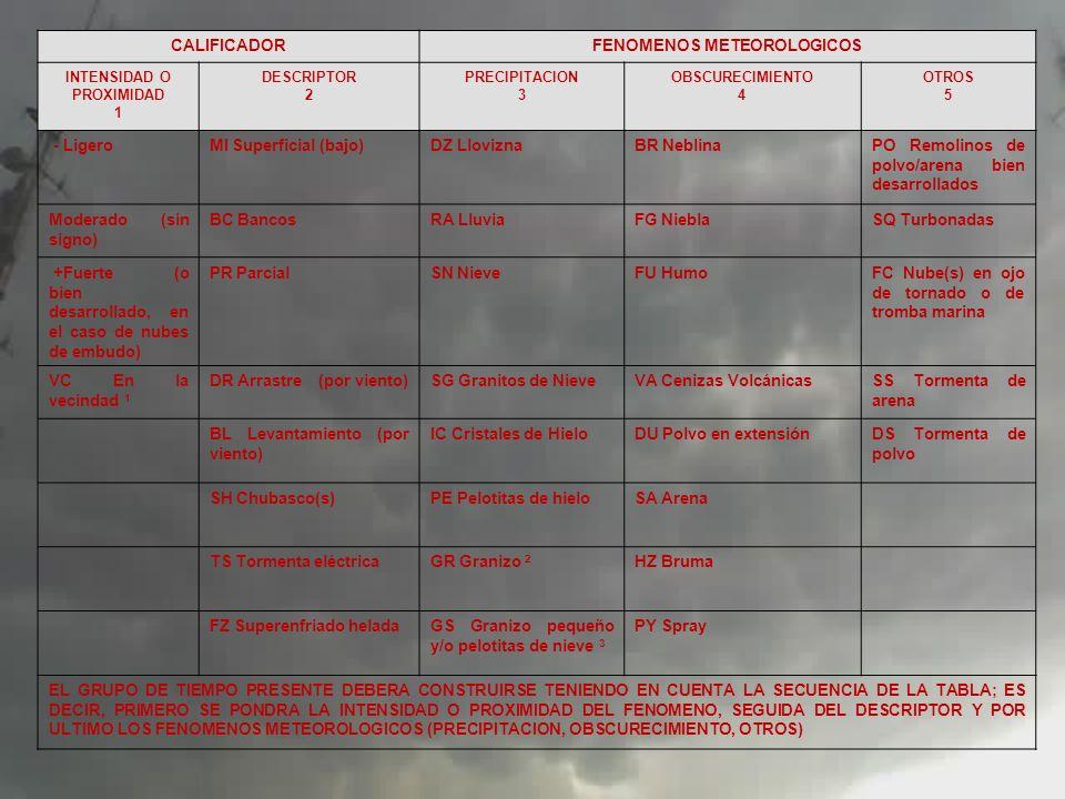 CALIFICADORFENOMENOS METEOROLOGICOS INTENSIDAD O PROXIMIDAD 1 DESCRIPTOR 2 PRECIPITACION 3 OBSCURECIMIENTO 4 OTROS 5 - LigeroMI Superficial (bajo)DZ L