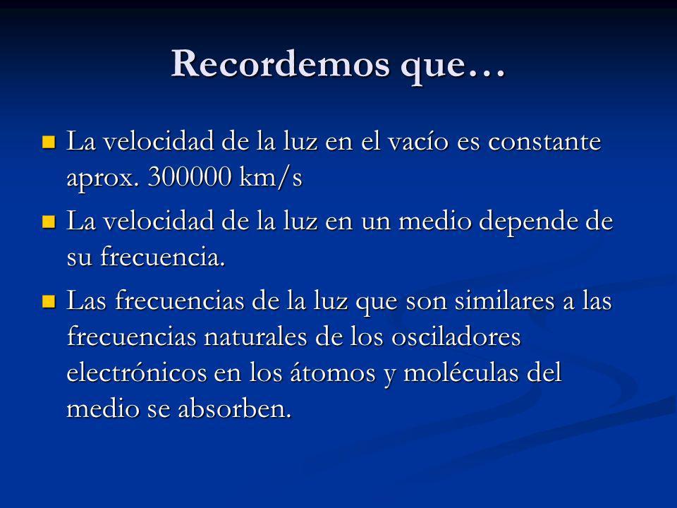 Y las frecuencias cercanas a la naturales interactúan en la absorción/reemisión y por consiguiente viajan más despacio.