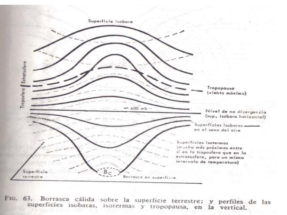Estos fenómenos planetarios asociados a la circulación general de la atmósfera, se pueden considerar como el límite entre la Meteorología y la Climatología.