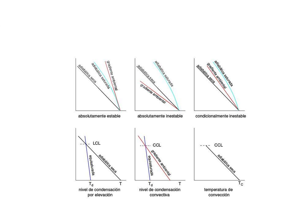 Inestabilidad Condicional Una capa es condicionalmente inestable si el gradiente ambiental Γ, es decir, el cambio de T con la altura, se encuentra entre Γd y Γs.