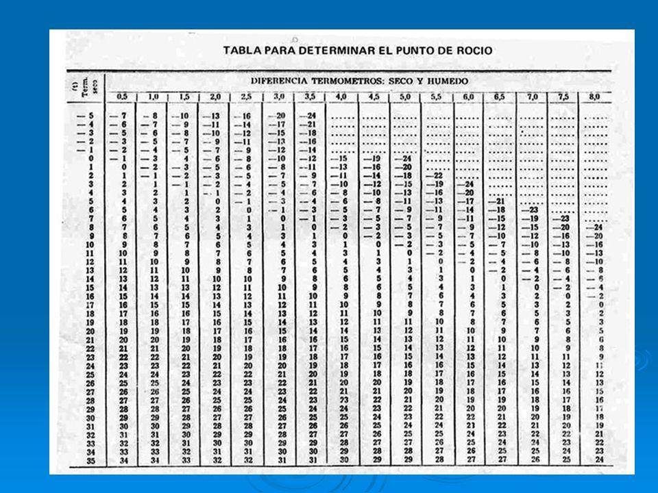 TEMPERATURA DE PUNTO DE ROCIO SE OBTIENE DE LA LECTURA DE TEMPERATURAS DEL PSICROMETRO, Y DE TABLAS DE LA RELACION DE AMBAS TEMPERATURAS SE OBTIENE DE