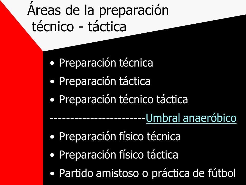 Áreas de la preparación técnico - táctica Preparación técnica Preparación táctica Preparación técnico táctica ------------------------Umbral anaeróbic