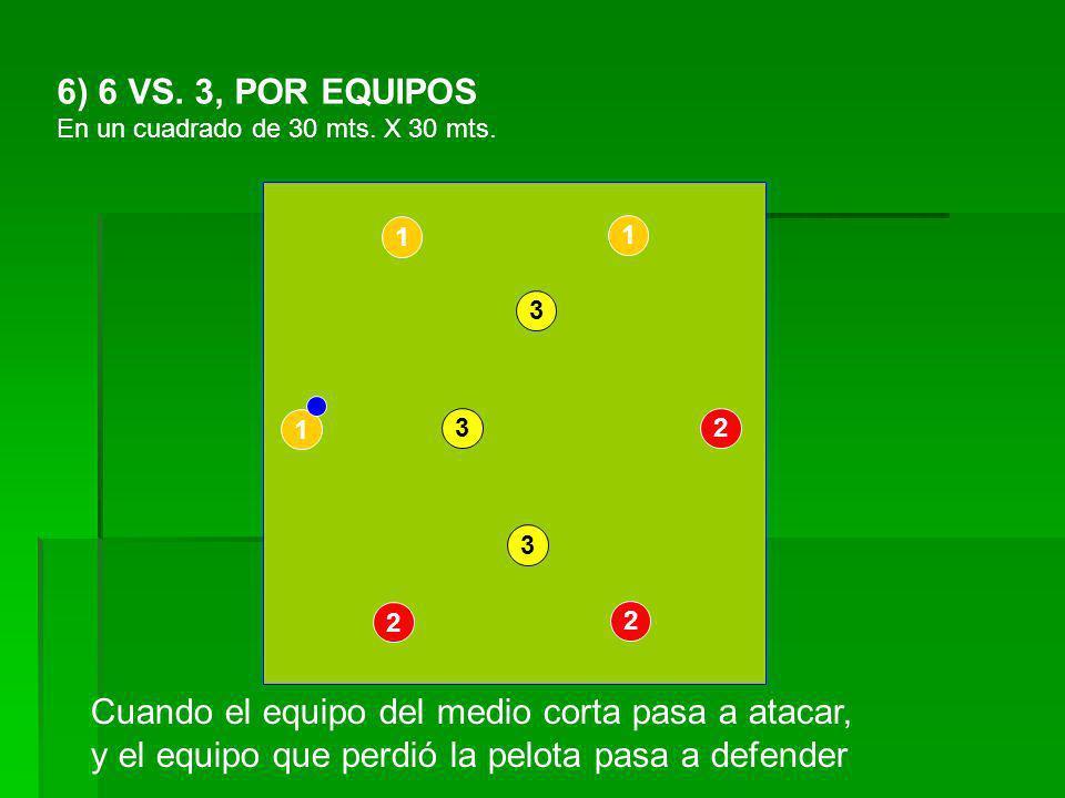 6) 6 VS. 3, POR EQUIPOS En un cuadrado de 30 mts. X 30 mts. 1 1 2 2 1 Cuando el equipo del medio corta pasa a atacar, y el equipo que perdió la pelota