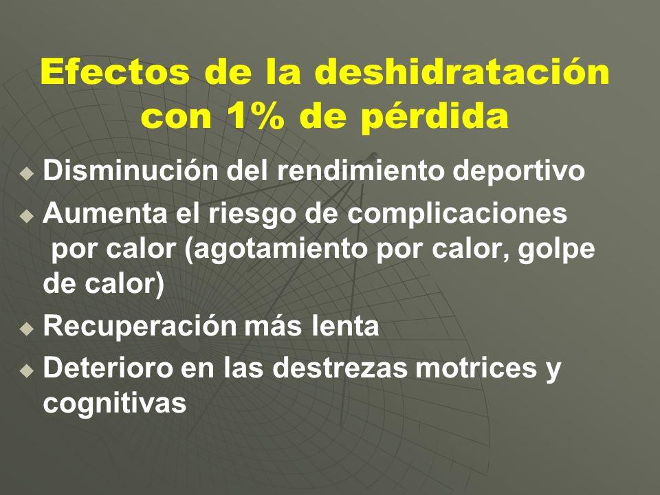 Efectos de la deshidratación con 1% de pérdida Disminución del rendimiento deportivo Aumenta el riesgo de complicaciones por calor (agotamiento por ca