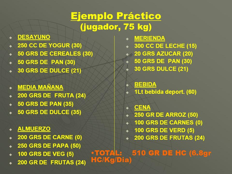 Ejemplo Práctico (jugador, 75 kg) DESAYUNO 250 CC DE YOGUR (30) 50 GRS DE CEREALES (30) 50 GRS DE PAN (30) 30 GRS DE DULCE (21) MEDIA MAÑANA 200 GRS D