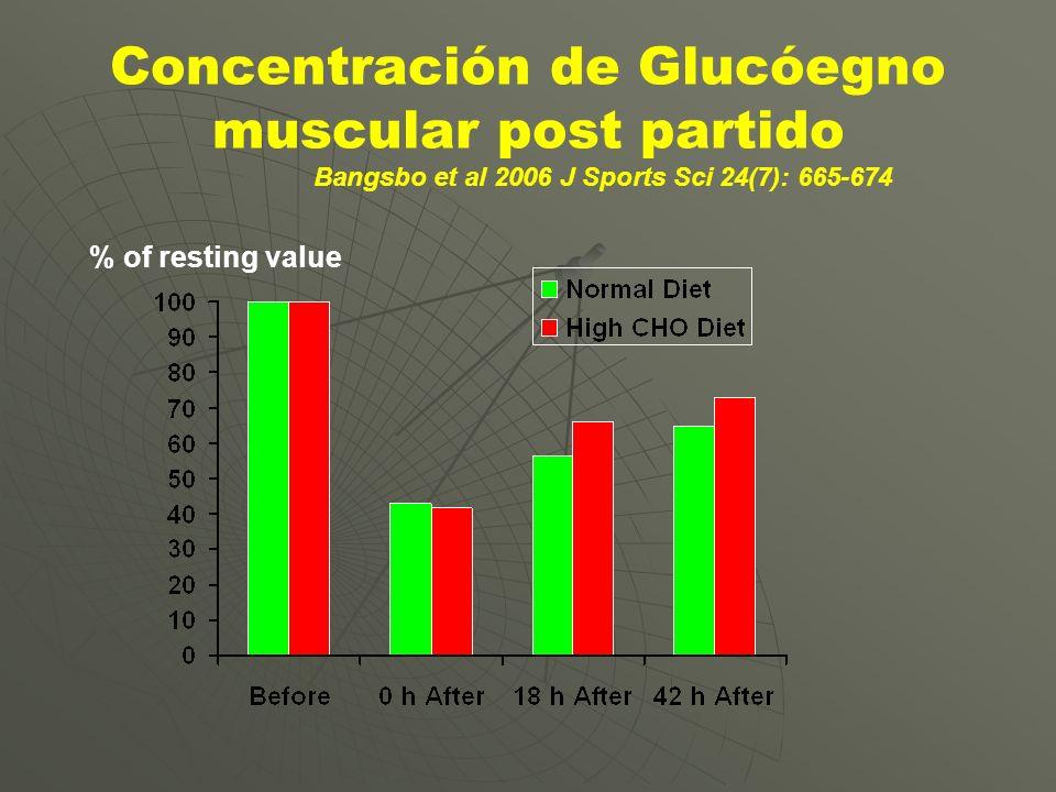 Concentración de Glucóegno muscular post partido % of resting value Bangsbo et al 2006 J Sports Sci 24(7): 665-674