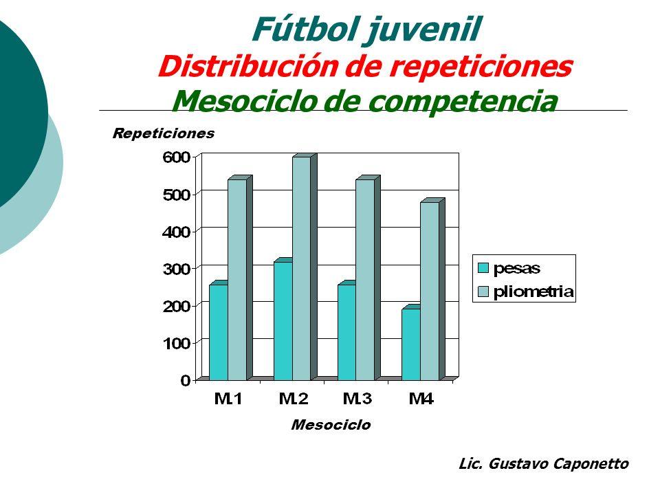Fútbol juvenil Distribución de repeticiones Mesociclo de competencia Repeticiones Mesociclo Lic. Gustavo Caponetto