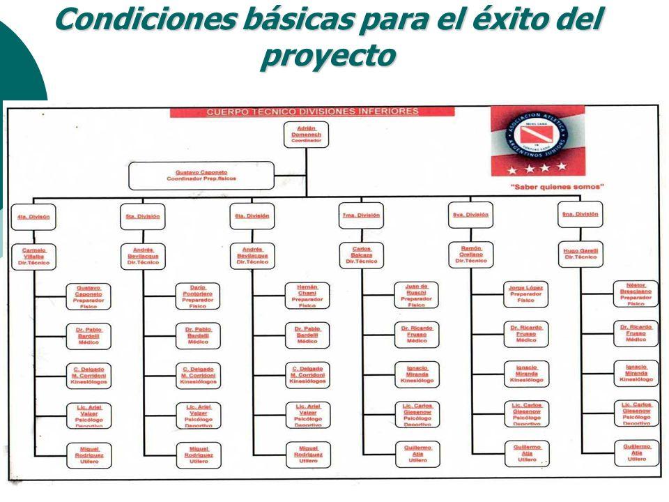 Fútbol Juvenil Descripción de la propuesta Concretar la formación, a través de un ciclo evolutivo de 5 a 7 años de trabajo, de el jugador ideal técnica, física y psíquicamente.