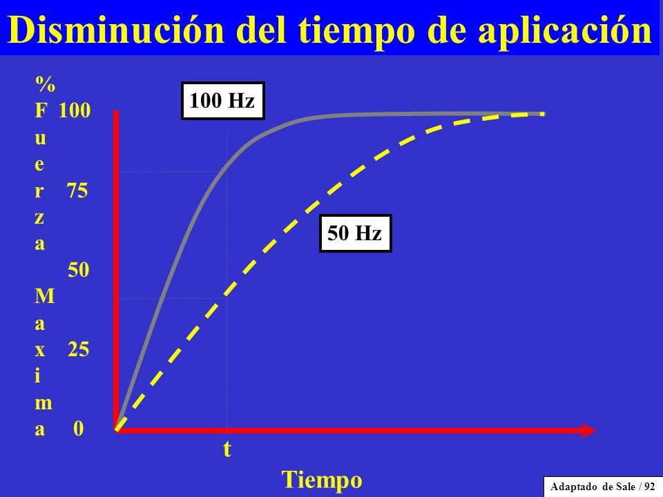Disminución del tiempo de aplicación % F 100 u e r 75 z a 50 M a x 25 i m a 0 t Tiempo 100 Hz Adaptado de Sale / 92 50 Hz