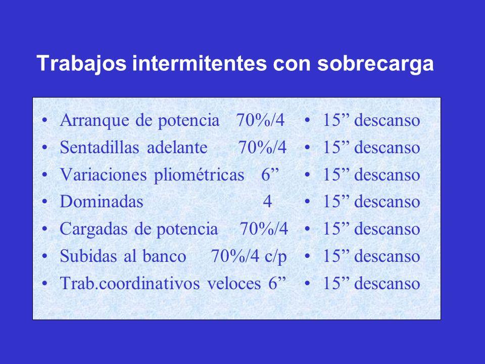 Trabajos intermitentes con sobrecarga Arranque de potencia 70%/4 Sentadillas adelante 70%/4 Variaciones pliométricas 6 Dominadas 4 Cargadas de potenci