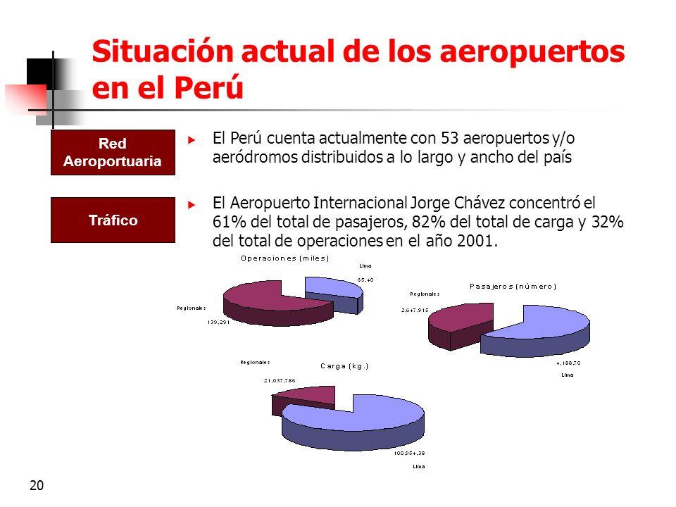 20 Situación actual de los aeropuertos en el Perú El Perú cuenta actualmente con 53 aeropuertos y/o aeródromos distribuidos a lo largo y ancho del paí