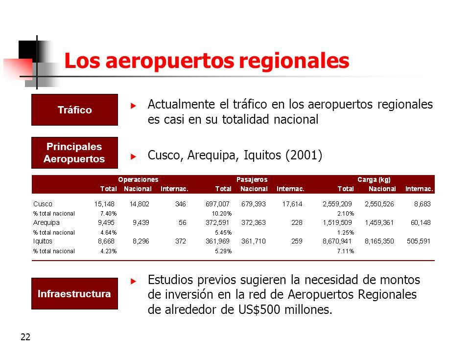 22 Los aeropuertos regionales Actualmente el tráfico en los aeropuertos regionales es casi en su totalidad nacional Cusco, Arequipa, Iquitos (2001) Es