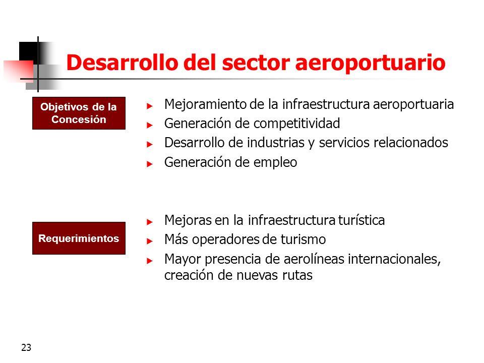 23 Desarrollo del sector aeroportuario Mejoramiento de la infraestructura aeroportuaria Generación de competitividad Desarrollo de industrias y servic