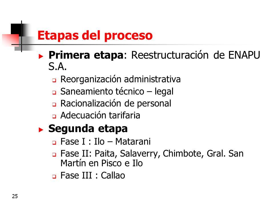 25 Etapas del proceso Primera etapa: Reestructuración de ENAPU S.A. Reorganización administrativa Saneamiento técnico – legal Racionalización de perso
