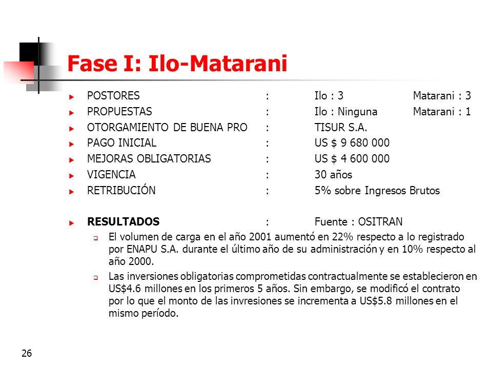 26 Fase I: Ilo-Matarani POSTORES:Ilo : 3Matarani : 3 PROPUESTAS:Ilo : NingunaMatarani : 1 OTORGAMIENTO DE BUENA PRO:TISUR S.A. PAGO INICIAL:US $ 9 680