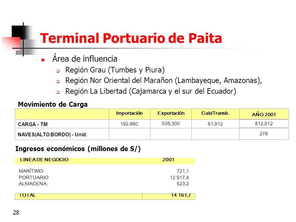 28 Terminal Portuario de Paita Área de influencia Región Grau (Tumbes y Piura) Región Nor Oriental del Marañon (Lambayeque, Amazonas), Región La Liber