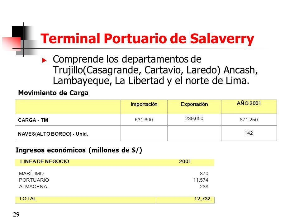 29 Terminal Portuario de Salaverry Comprende los departamentos de Trujillo(Casagrande, Cartavio, Laredo) Ancash, Lambayeque, La Libertad y el norte de